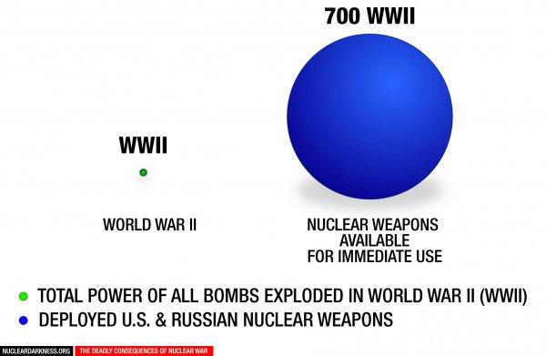 Power of War grows